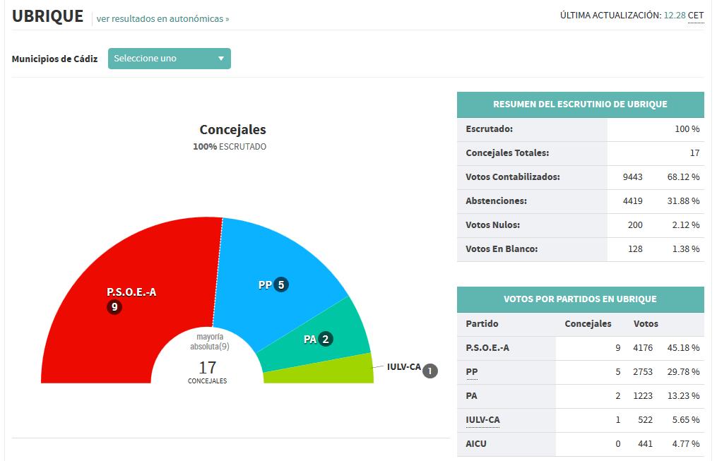 datos elecciones 2015_1