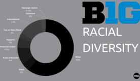 Interactive Map: Big Ten Racial Diversity
