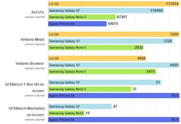 benchmarks-LG-G5-galaxy-S7