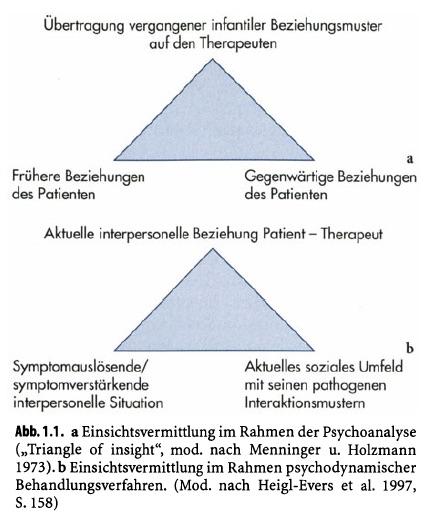 psychodynamique