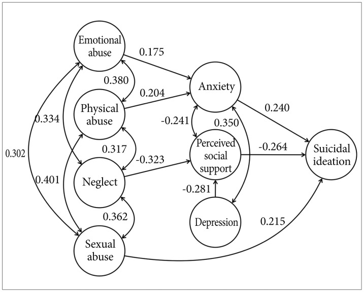The Relationship between Childhood Trauma and Suicidal