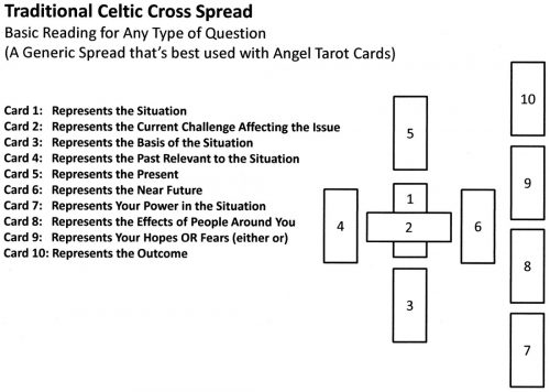 celtic cross spread