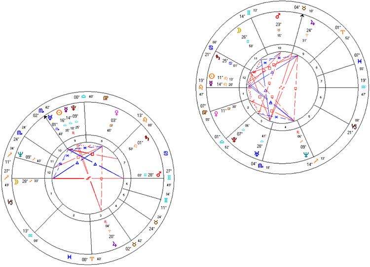 natal charts