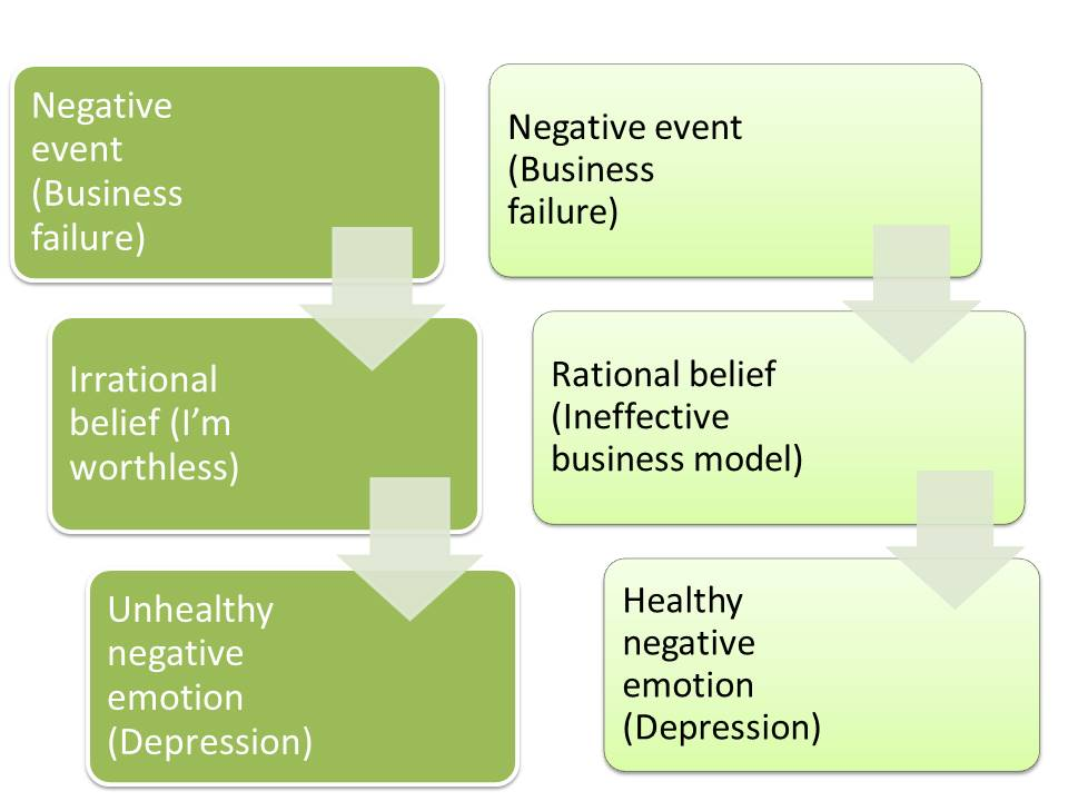 ABC model in Cognitive Behaviour Theory