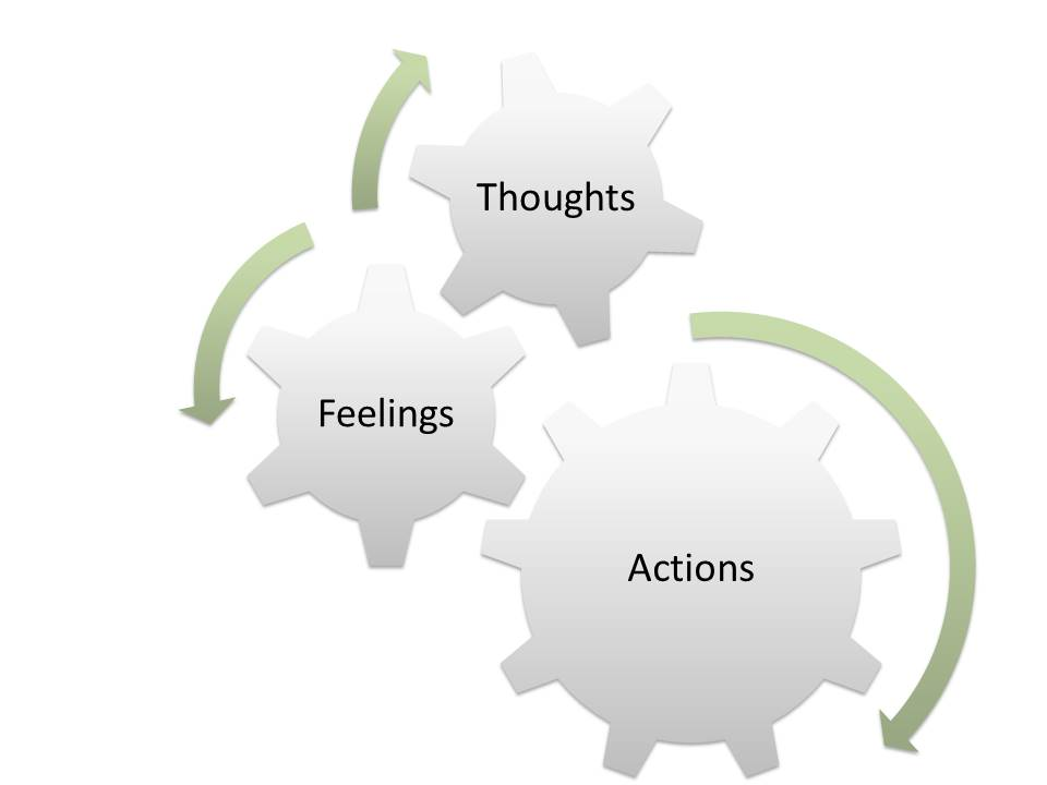 Cognitive Behaviour Theory model