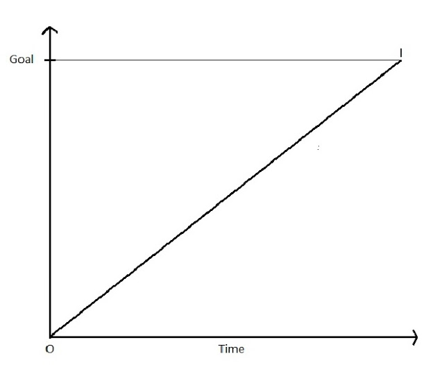long-term goals graph4