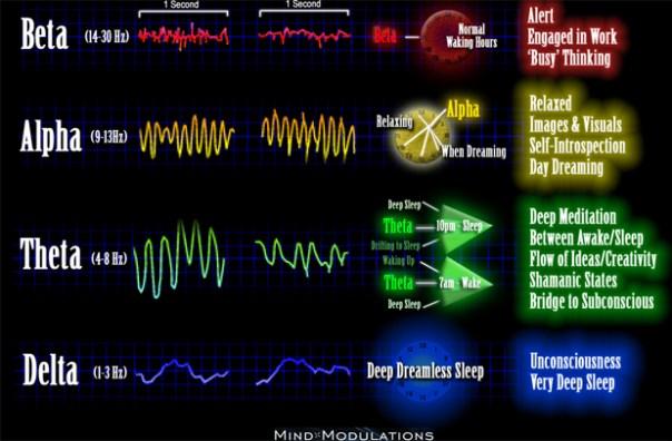 Brainwave-Frequency-Chart