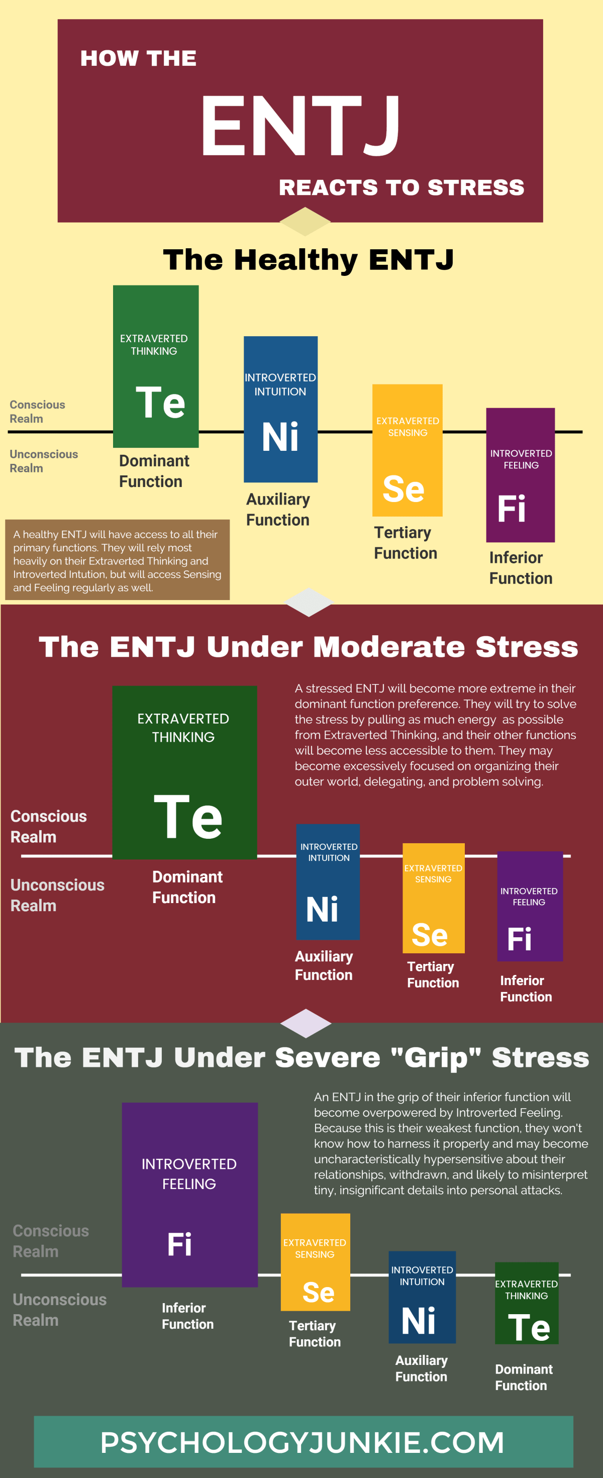 How the ENTJs reacts to stress : entj