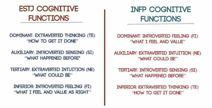 entj and infp dating delete my uniform dating account