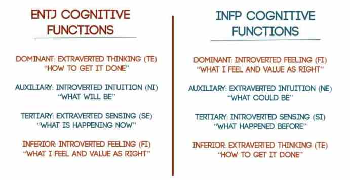 infp communication problems in relationship
