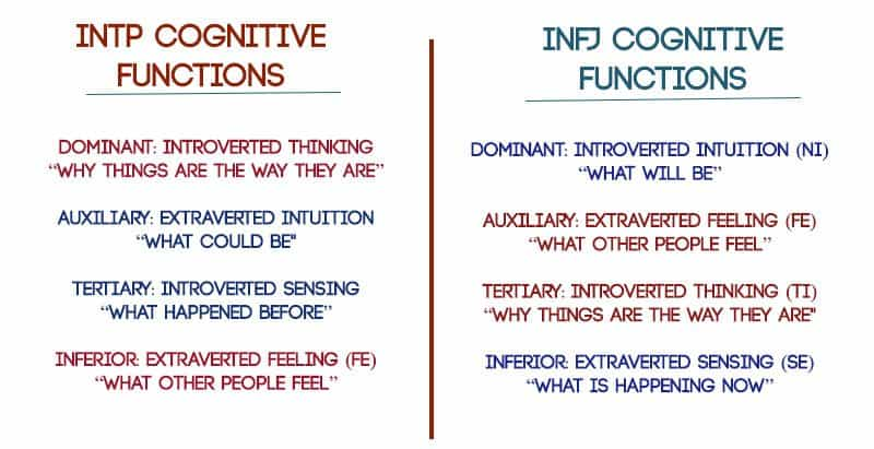 INFJ-INFP Relationships & Compatibility - Infp vs infj
