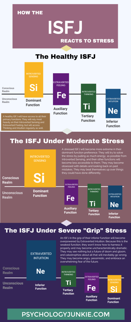 Discover how the ISFJ's cognitive functions react to stress