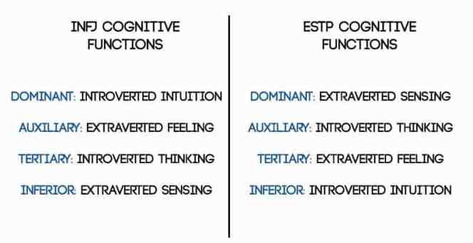 #INFJ #ESTP cognitive functions