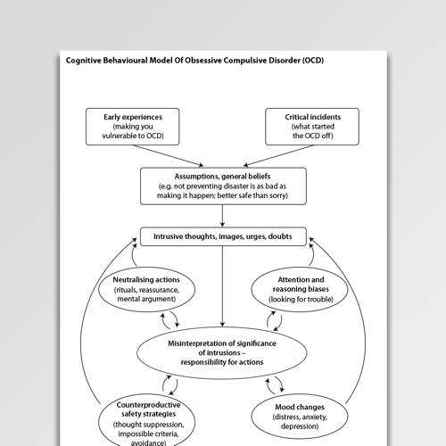 Obsessive Compulsive Disorder (OCD) Worksheets   Psychology Tools