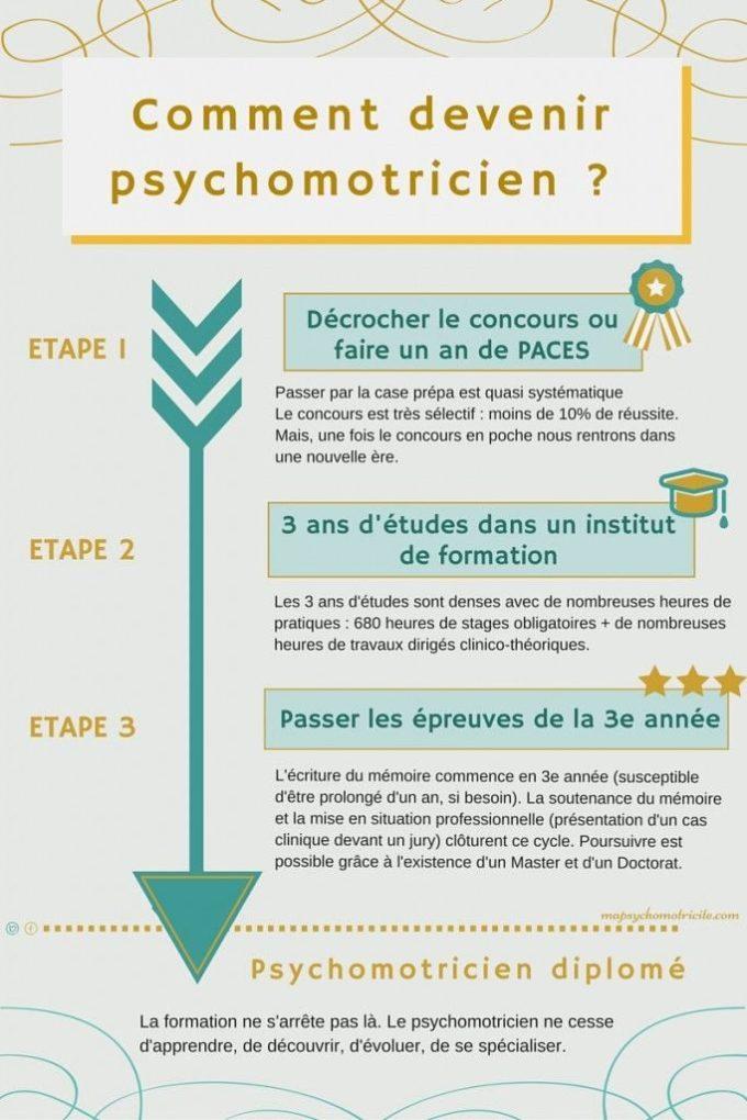 fiche métier - comment devenir psychomotricien ?