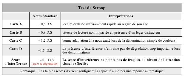 test stroop bilan psychomotricité