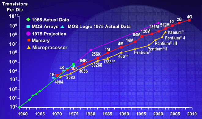 Moore's law diagram
