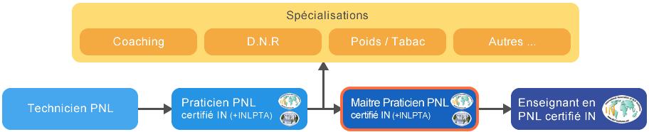 Schema cursus formation Maître-Praticien en PNL