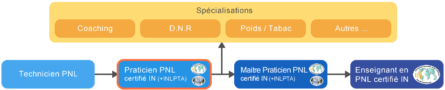 Formation Praticien en PNL