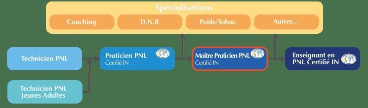 formation maitre praticien PNL