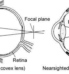 lens shown bending light [ 1800 x 750 Pixel ]