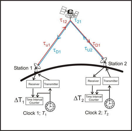 Two-way satellite time and frequency transfer (TWSTFT