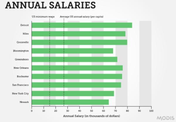 Freelance Interior Design Salary