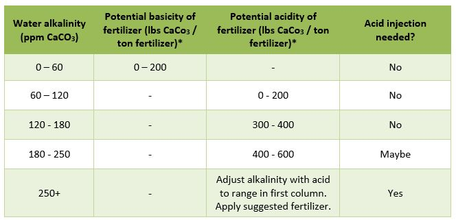 Water alkalinity fertilizer chart also matching soluble to quality pro mix rh pthorticulture