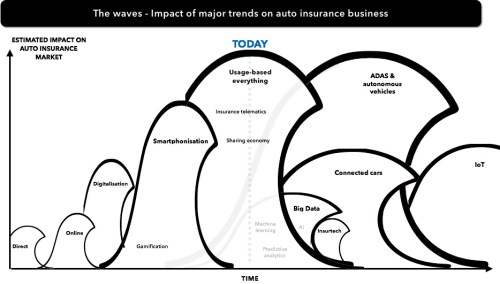 waves-of-disruption