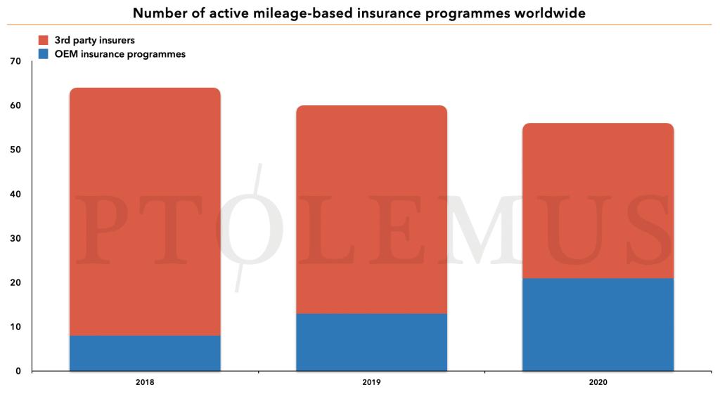 Active MBI programmes worldwide