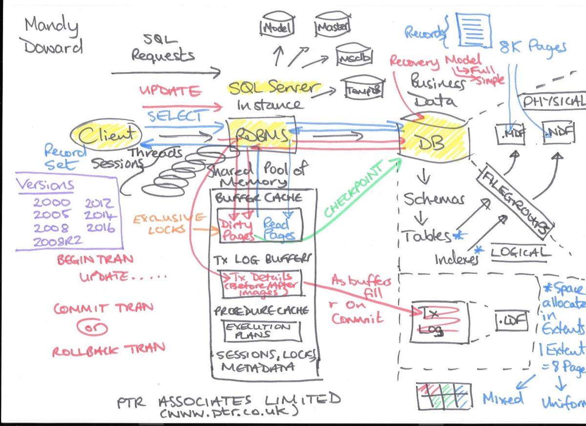 application server diagram case 530 tractor wiring why is my sql query running so slowly ptr