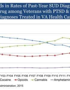 Graph of vha trends in diagnoses by drug for veterans with ptsd and sud va also marijuana use among national center rh