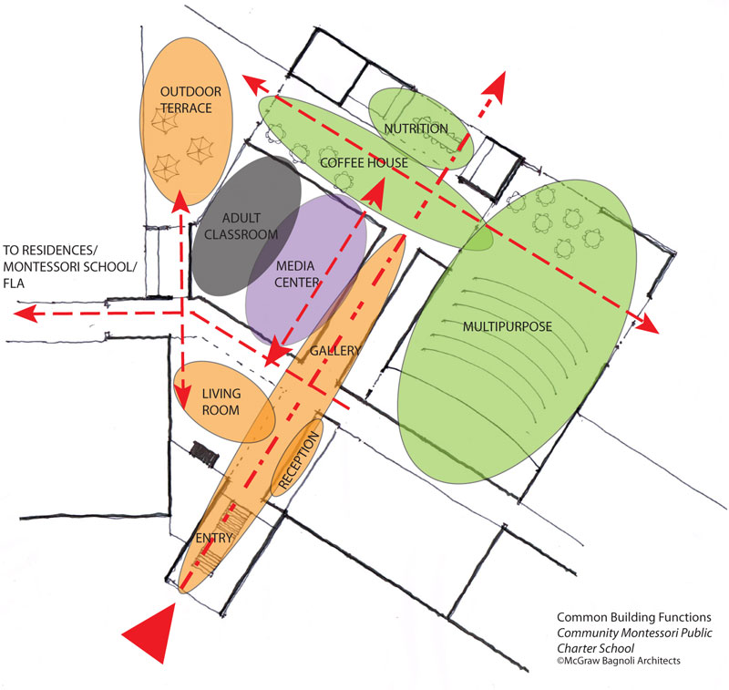 Montessori School Design - National Center for Montessori in the