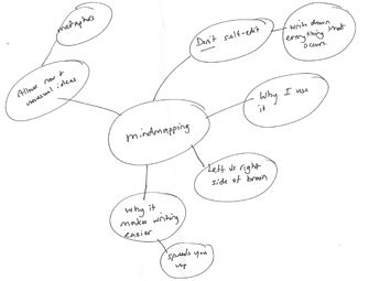 How To Create A Mind Map Publication Coach