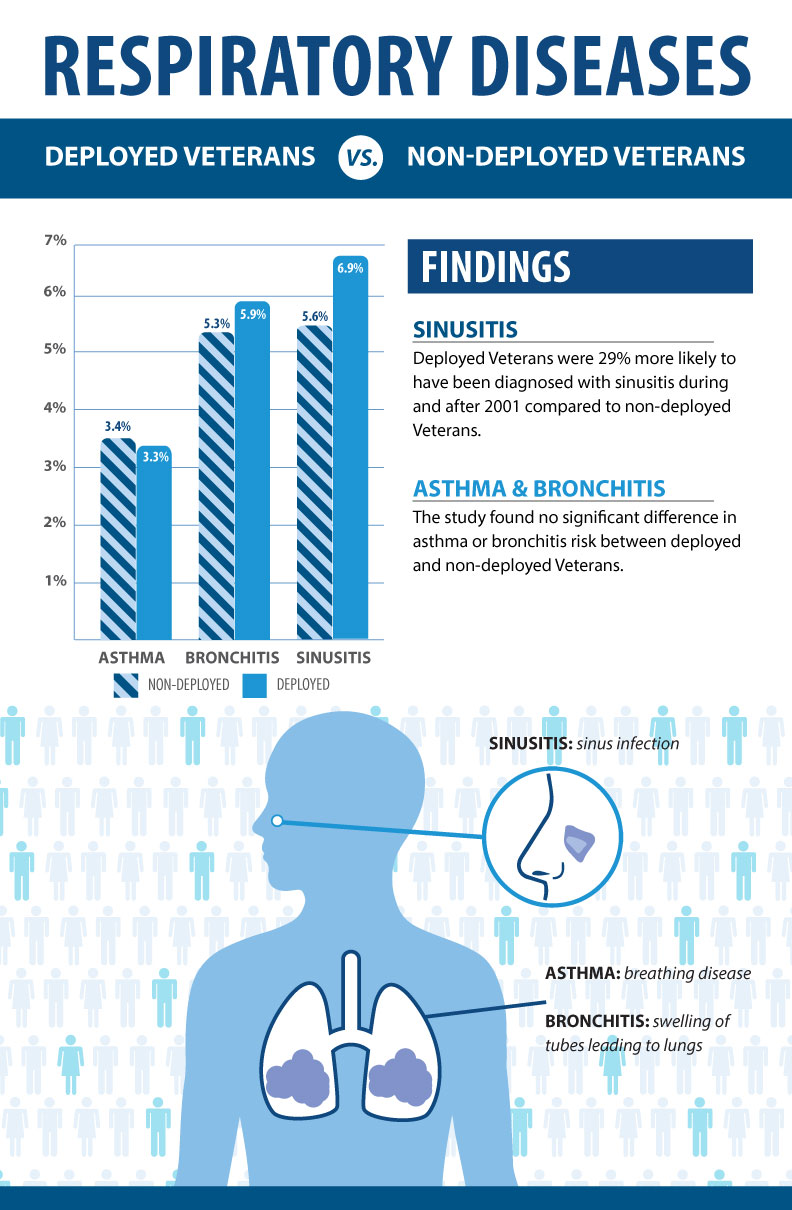 Sinusitis Asthma and Bronchitis in Recent Veterans
