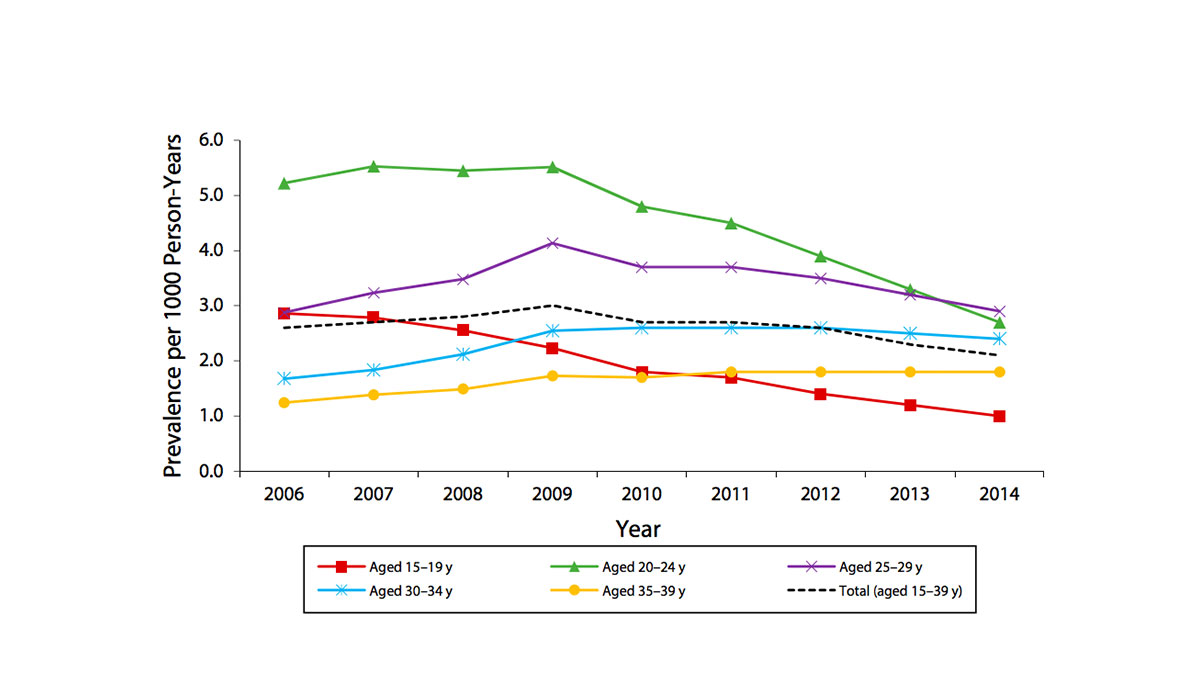 hight resolution of a graph showing the decline in the prevalence of warts in age groups 2006 2014