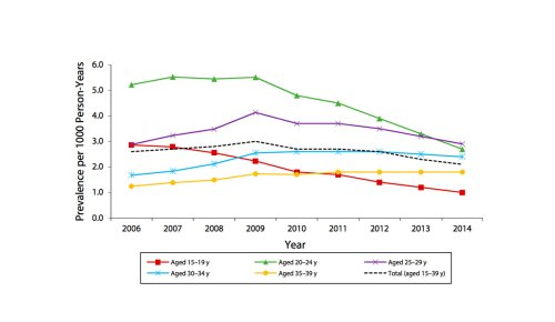 small resolution of a graph showing the decline in the prevalence of warts in age groups 2006 2014