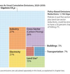 diagram showing policy based emission reductions [ 1200 x 696 Pixel ]