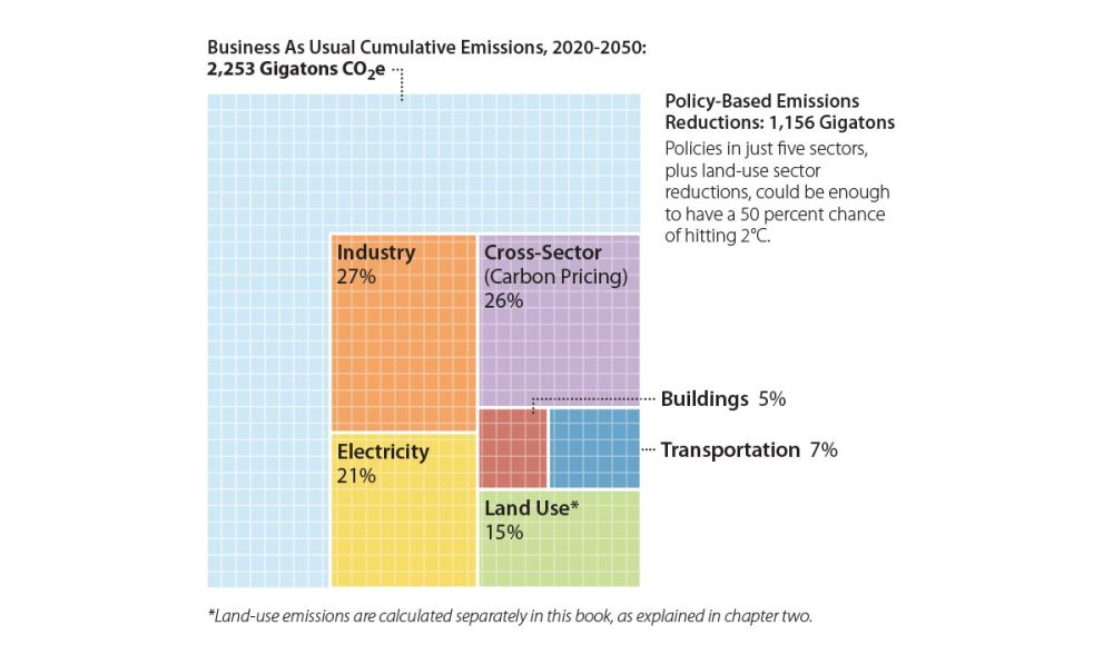 medium resolution of diagram showing policy based emission reductions
