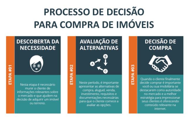 metodologia-p10-imob-processo-de-descisao