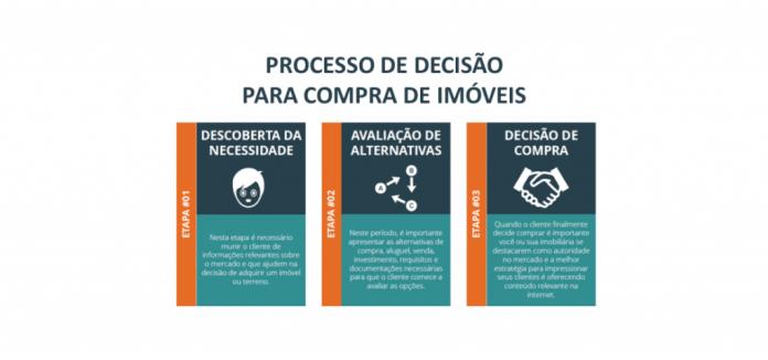 consultor-imobiliario-processo-de-decisao-1024x479