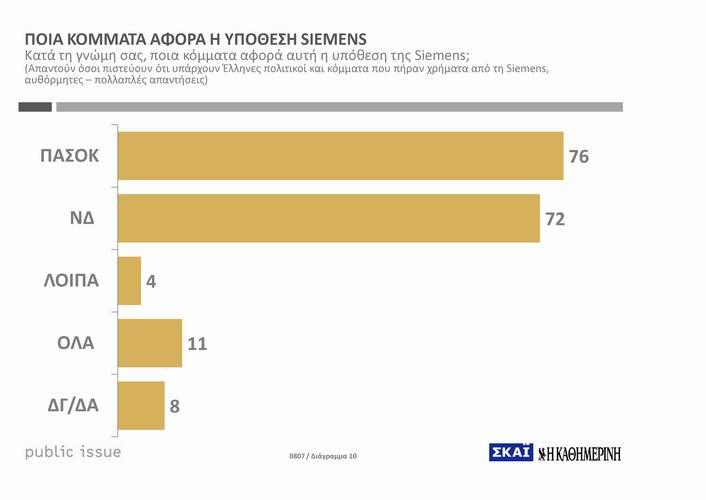 Ποια κόμματα αφορά η υπόθεση Siemens