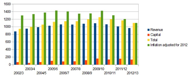 2002 to 2012 chart showing all