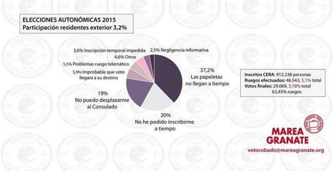 Datos de Marea Granate sobre las dificultades que viven los emigrantes españoles para poder votar / MareaGranate