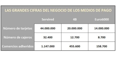 Las grandes cifras del negocio de los medios de pago (tabla)