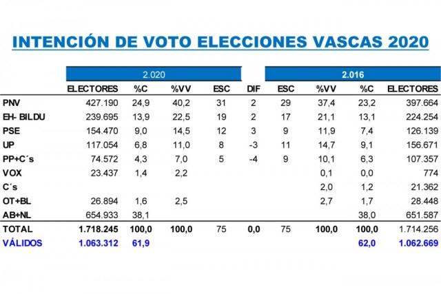 Tala comparativa de las estimaciones de Key Data para las elecciones vascas de abril, frente a los resultados registrados en las autonómicas de 2016.