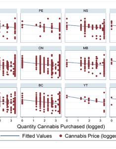 Cannabis prices by quantity purchased also the price of in canada rh publicsafety gc