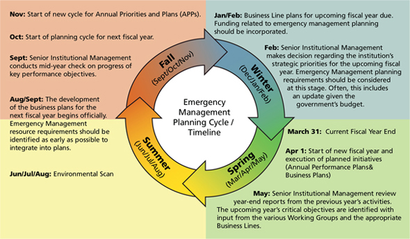 section two emergency management concepts and premises