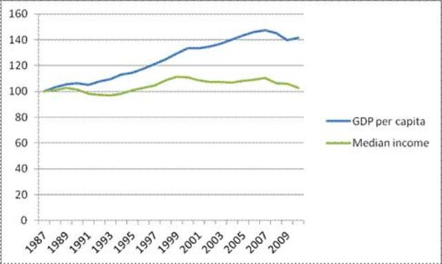 Figure 2. Indices of per capita GDP and median household income in the United States, 1987-2010 (1987=100) © Jacob Assa