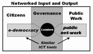 EDemocracy, EGovernance, and Public NetWork by Steven Clift  PublicusNet